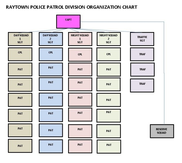 Rls 170901 Patrol Org Chart, redacted names